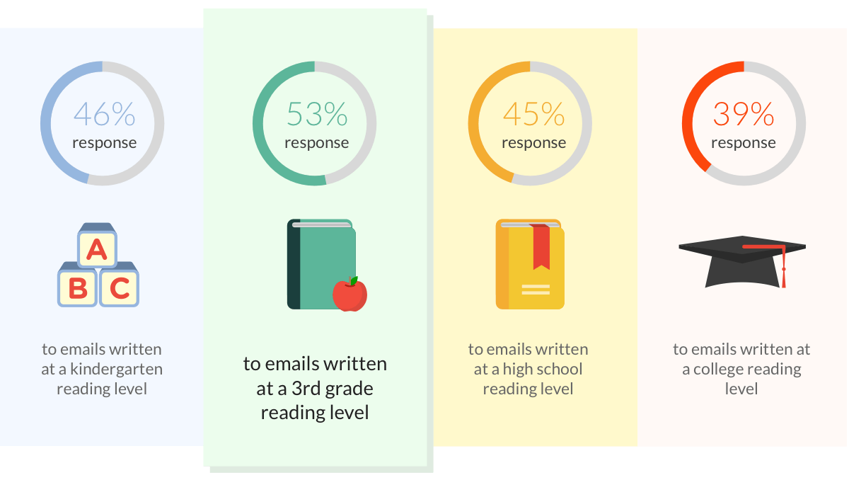response percentage to emails written at different academic emails