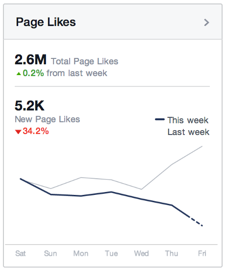 people and Pages