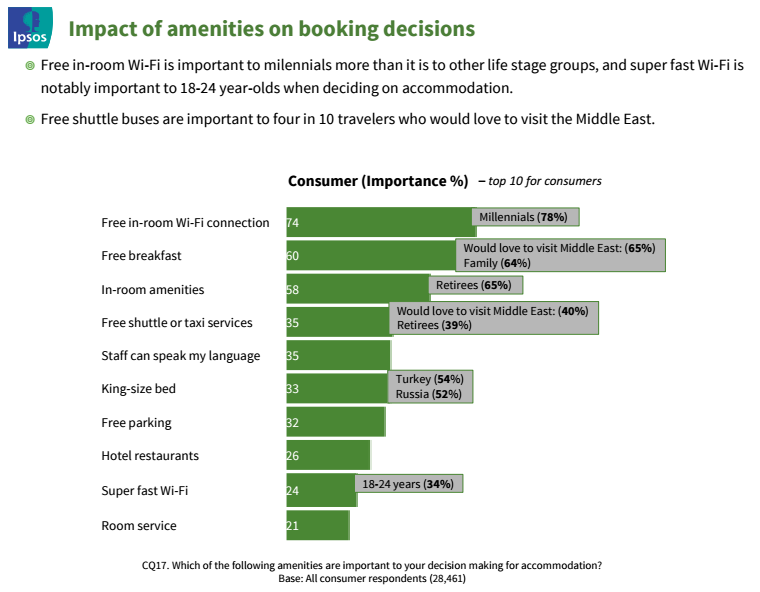 Graph of impact of amenities on booking decisions