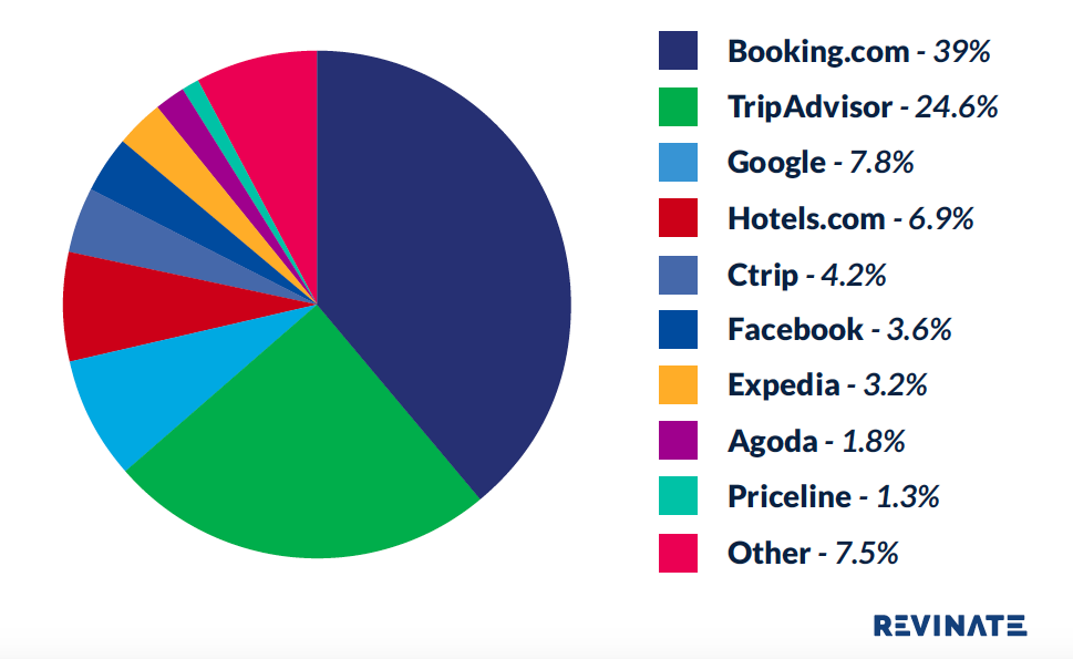 Priceline: Mid Year Review 2016